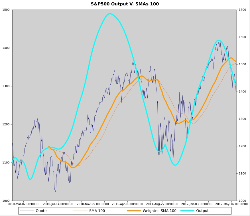 Price trend forecast chart of the S&P500 based on technical analysis with lagging SMA and Weighted SMA 100.